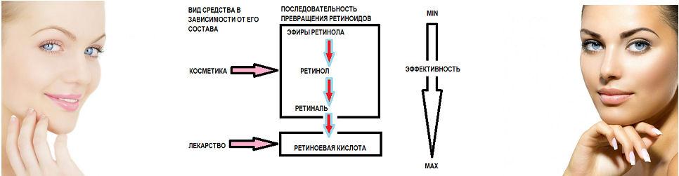 Ретиноиды в косметике