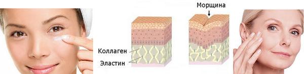 Воздействие антивозрастного крем Космотерос
